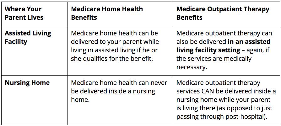 Medicare C2